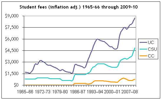 Student fees over time